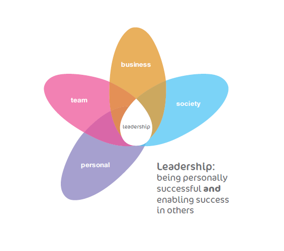 effective leadership thesis Initially, a good manager should possess well-defined objectives of the organization or group one he or she is leading they should be able to formulate strategies and plans that will guide the group in achieving its objectives.