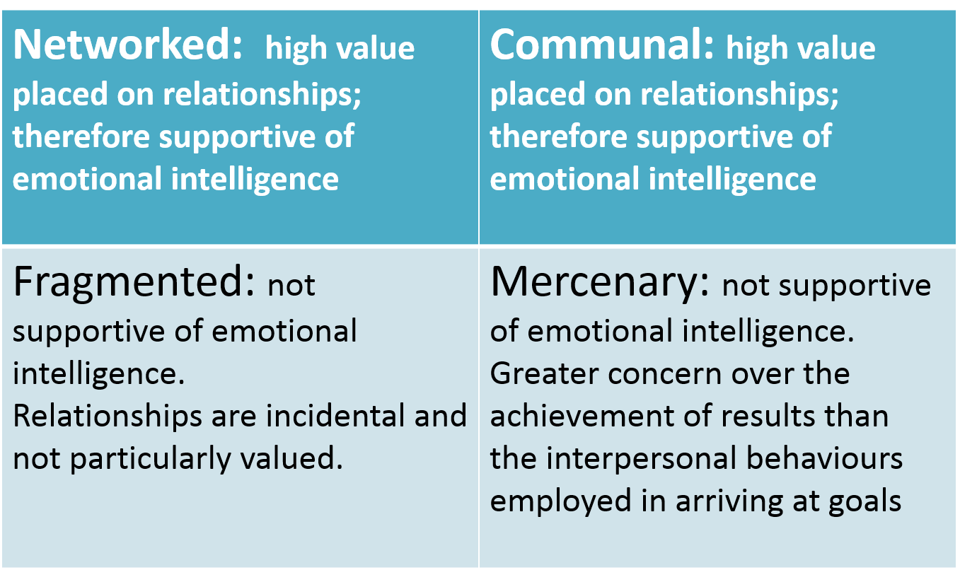 overview of EQ in teams