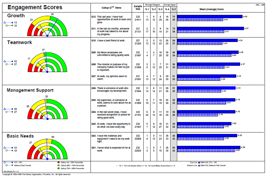 Leading with EQ linked to Gallup employee engagement scores