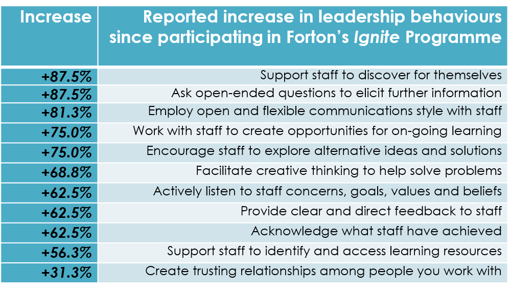 leadership behaviours